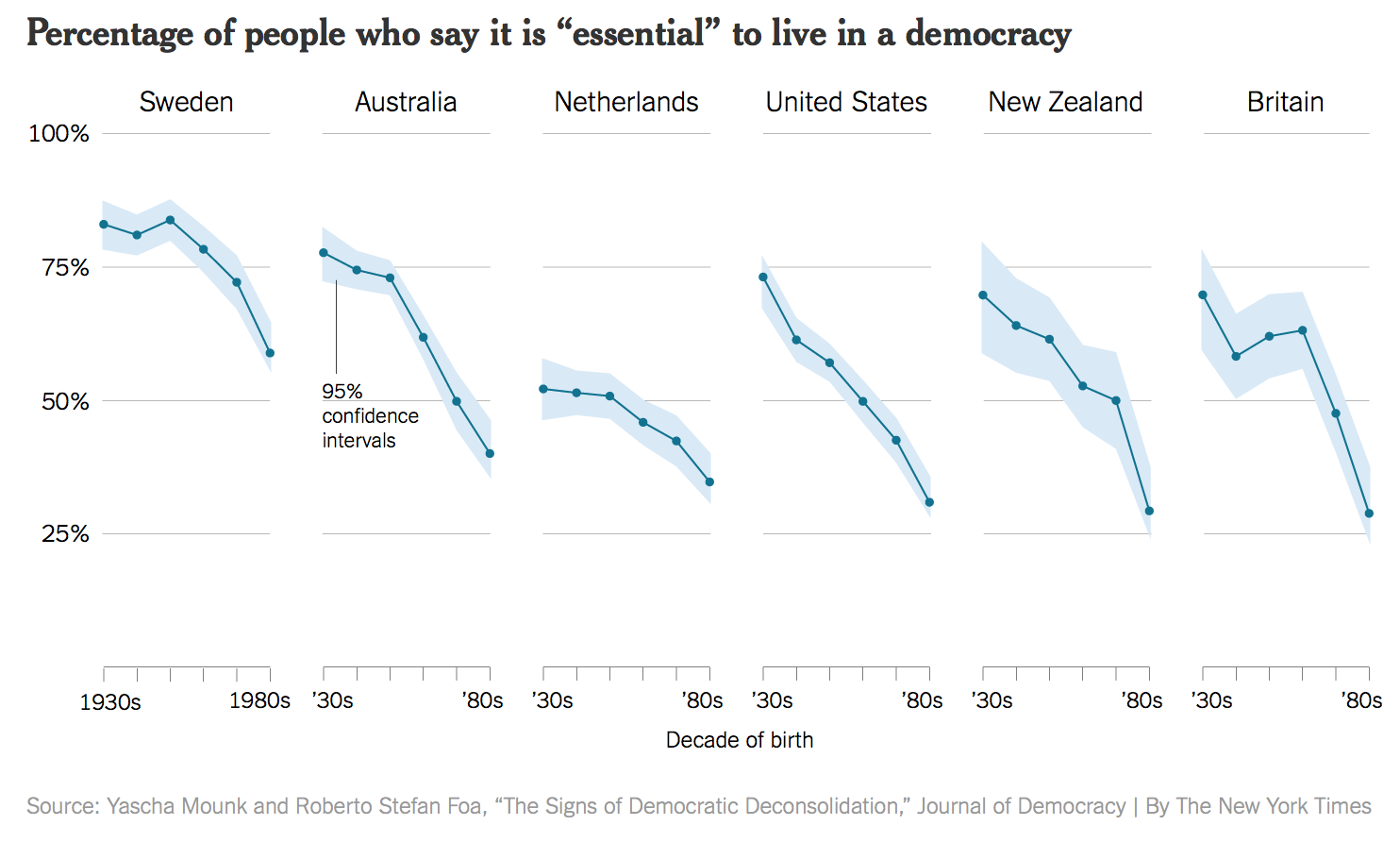 A crisis of faith in democracy? (New York Times.)