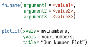 Upper: What functions look like, very schematically. Lower: a made-up function that takes two vectors and plots them with a title. We supply the function with the particular vectors we want it to use, and the title. The vectors are objects, so are given as-is. The title is not an object, so we enclose it in quotes.