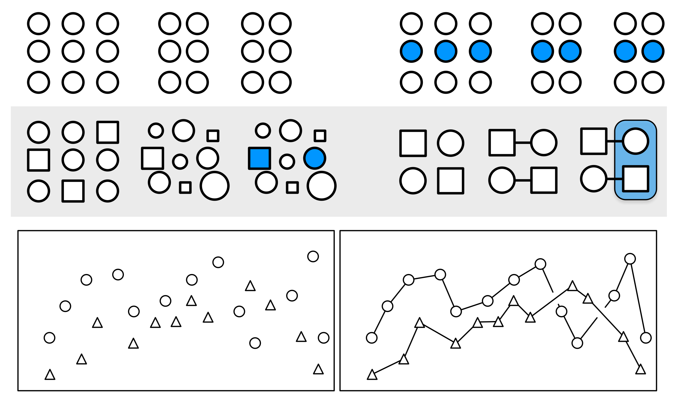 Gestalt inferences: Proximity, Similarity, Connection, Common Fate. The layout of the figure employs some of these principles, in addition to  displaying them