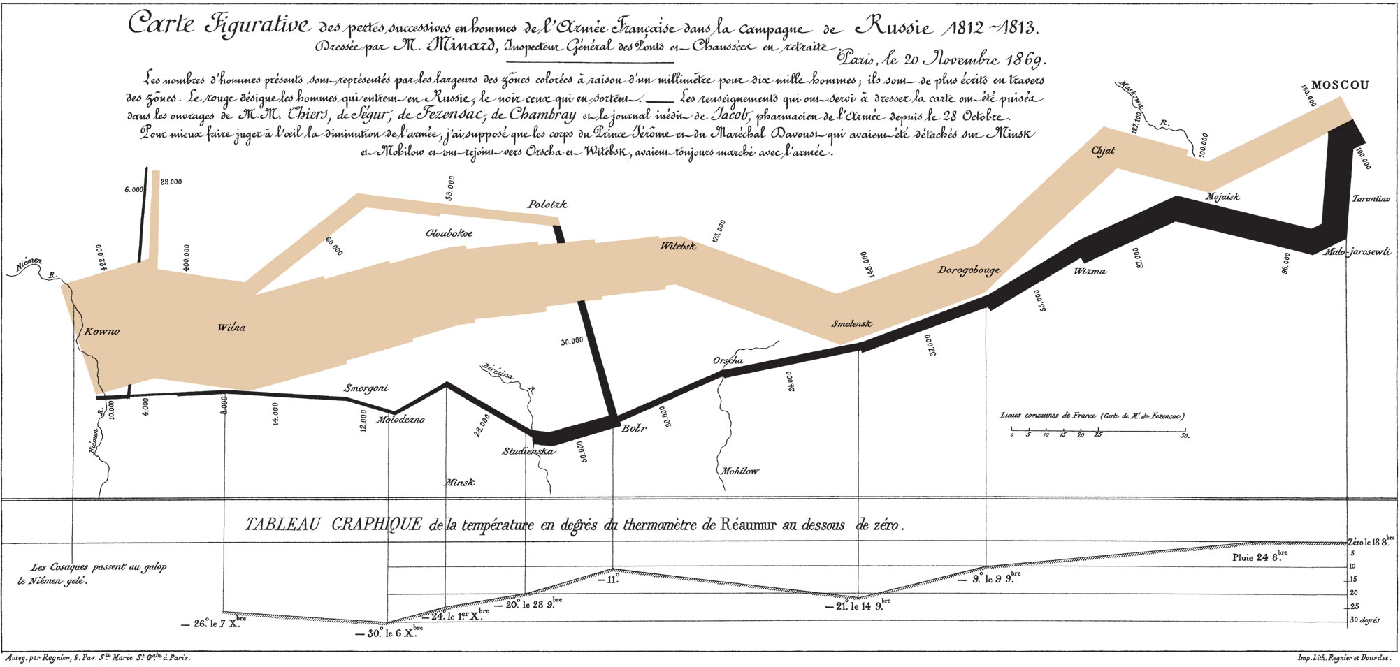 Minard's visualization of Napoleon's retreat from Moscow. Justifiably cited as a classic, it is also atypical and hard to emulate in its specifics.