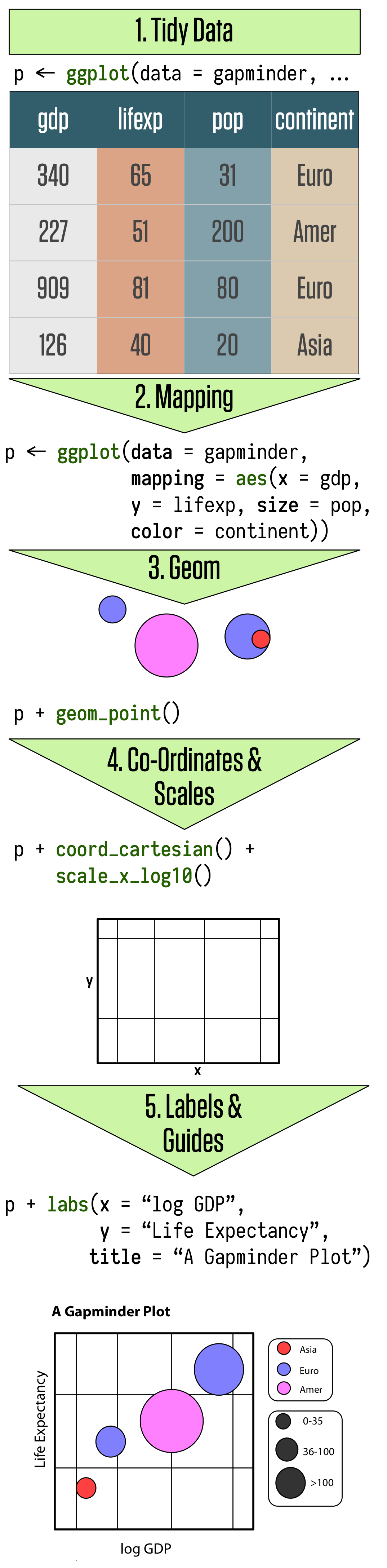 The main elements of ggplot's grammar of graphics.