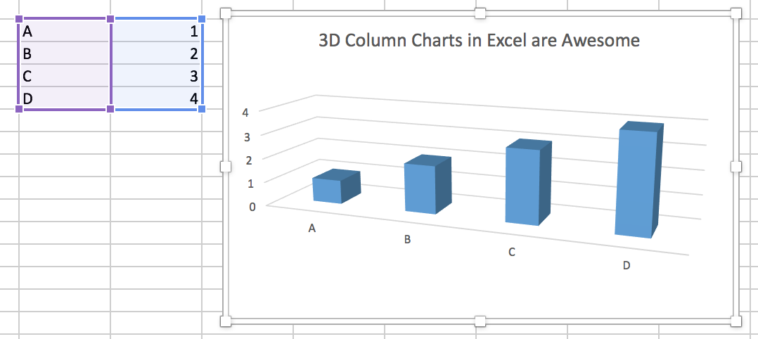 A 3-D Column Chart created in Microsoft Excel for Mac. Although it may seem hard to believe, the values shown in the bars are 1, 2, 3, and 4.