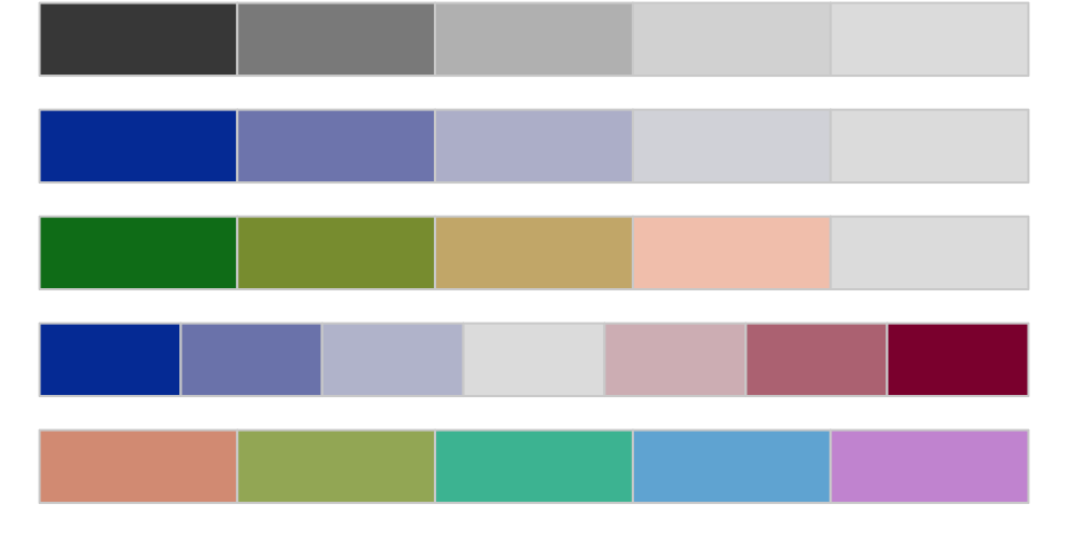 Five palettes generated from R's colorspace library. From top to bottom, the sequential grayscale palette varies only in luminance, or brightness. The sequential blue palette varies in both luminance and chrominance (or intensity). The third sequential palette varies in luminance, chrominance, and hue. The fourth palette is diverging, with a neutral midpoint. The fifth is qualitative, suitable for unordered categories.