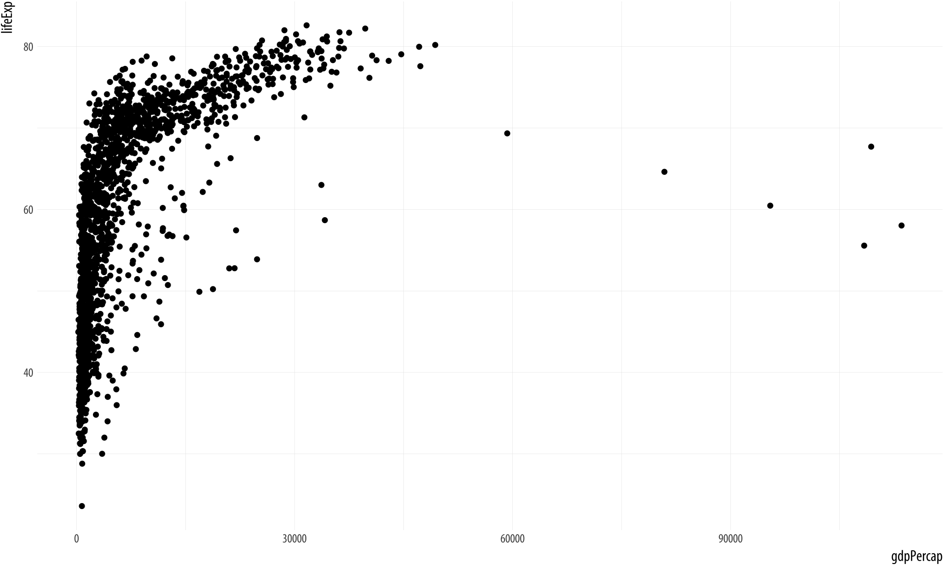 Life expectancy plotted against GDP per capita for a large number of country-years.