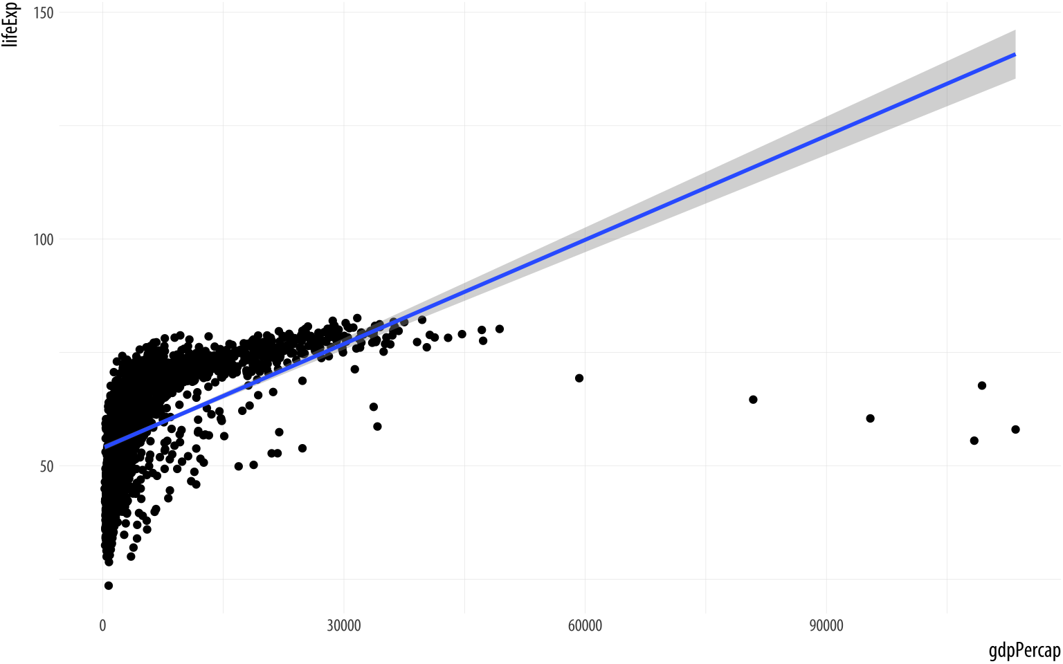 Life Expectancy vs GDP, points and an ill-advised linear fit.