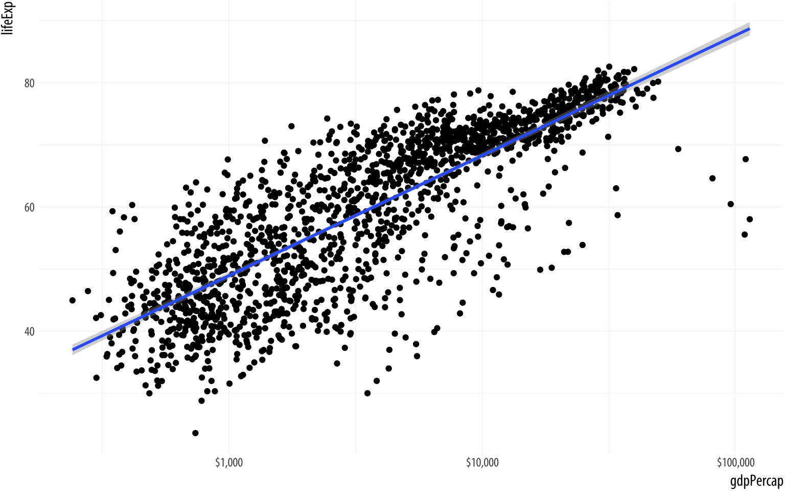 Life Expectancy vs GDP scatterplot, with a GAM smoother and a log scale on the x-axis, with better labels on the tick marks.