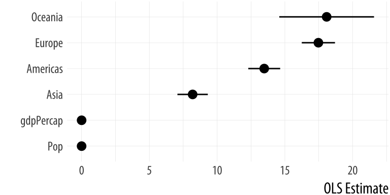 A nicer plot of OLS estimates and confidence intervals.