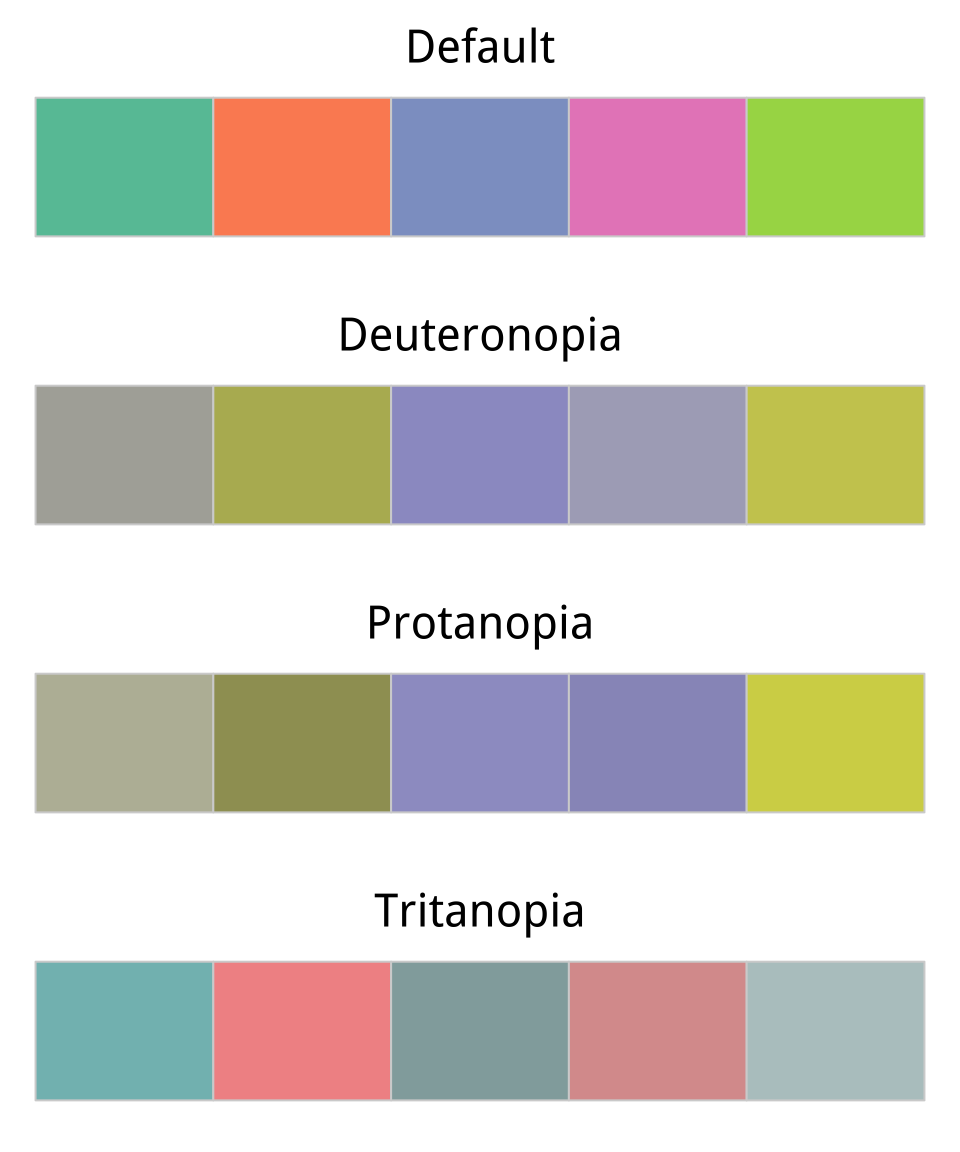 Data visualization comparing a default color palette with an approximation of how the same palette appears to people nvjuhfo Images