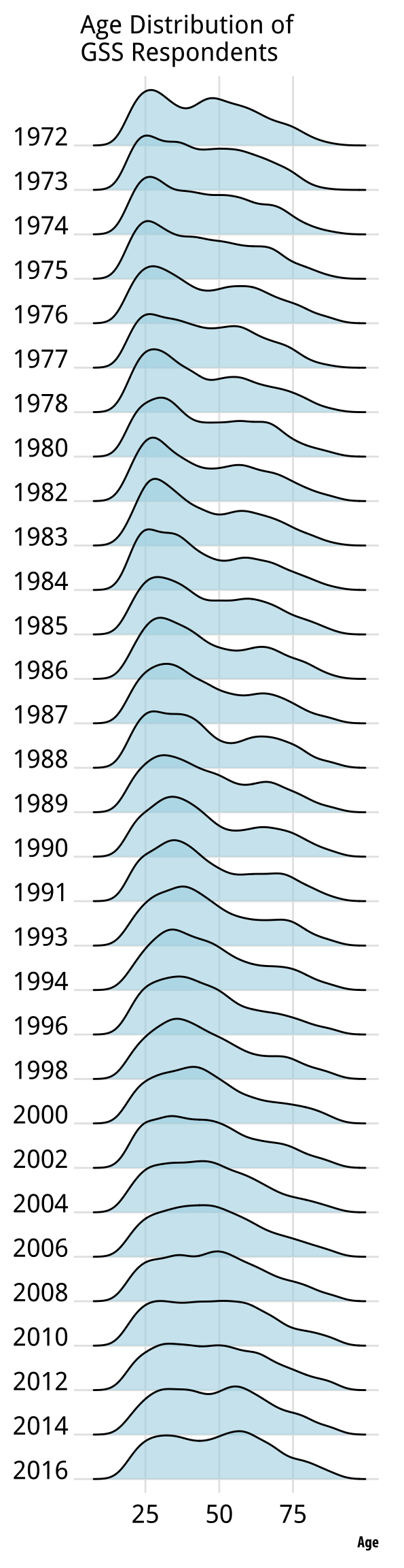 A ridgeplot version of the age distribution plot.