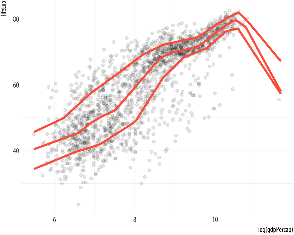 An OLS vs robust regression comparison; a spline fit; and an additive quantile regression.