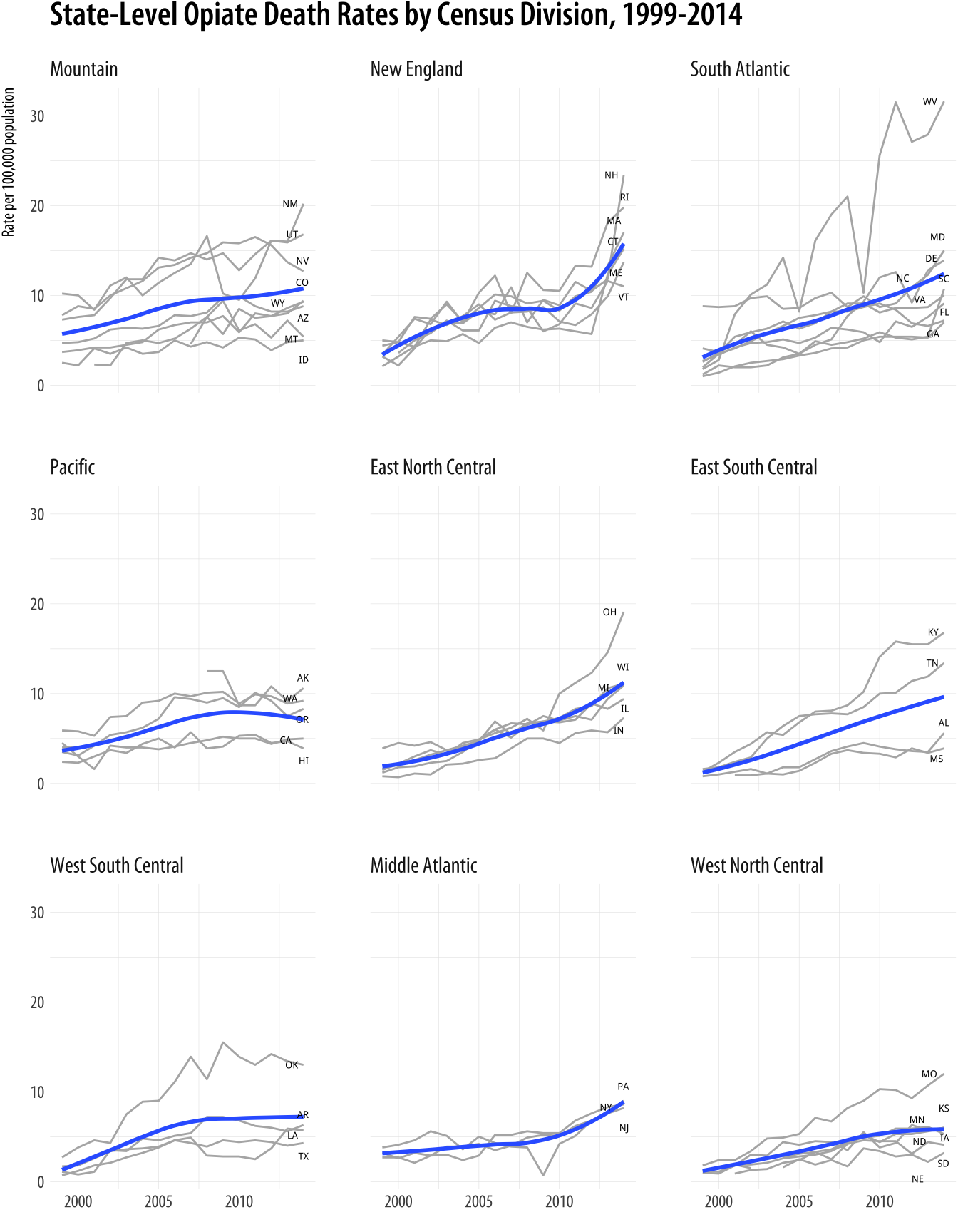 The opiate data as a time series plot.