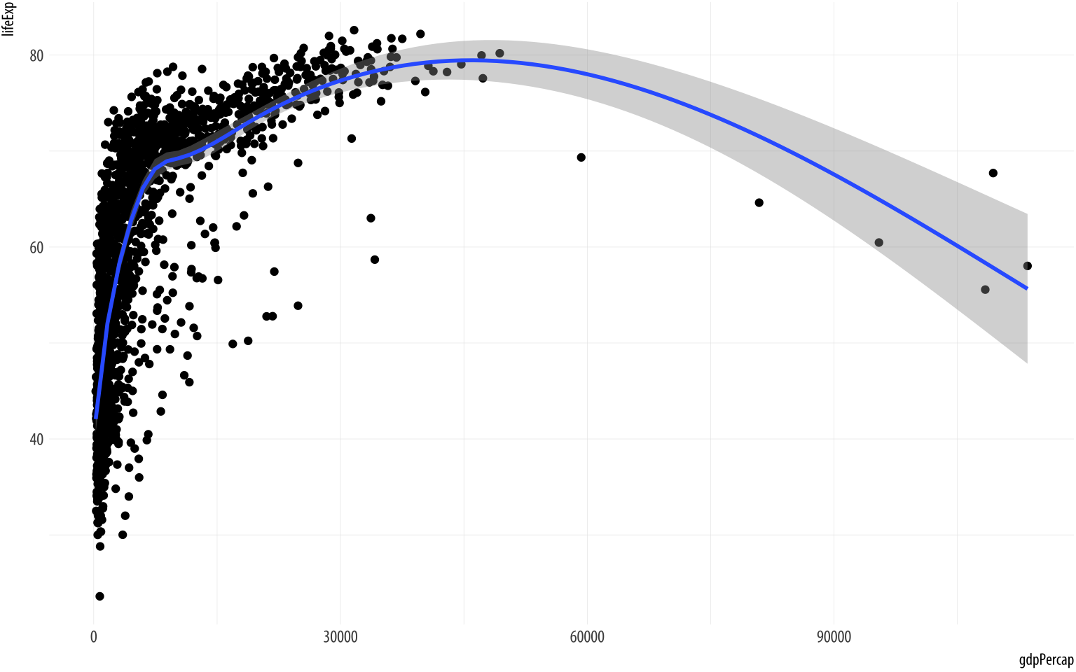 Life Expectancy vs GDP scatterplot, with a GAM smoother and a log scale on the x-axis.