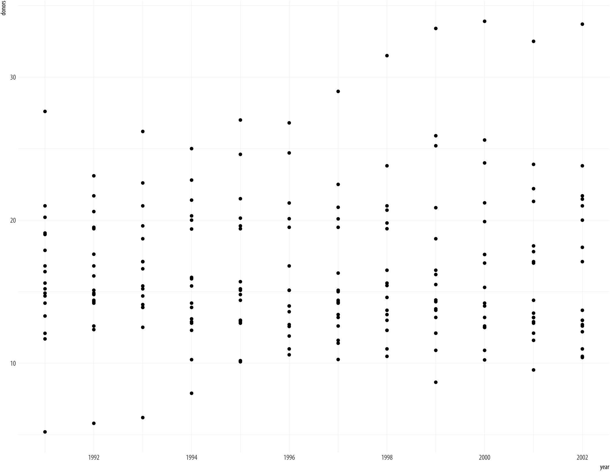 Boxplots reordered by mean donation rate.