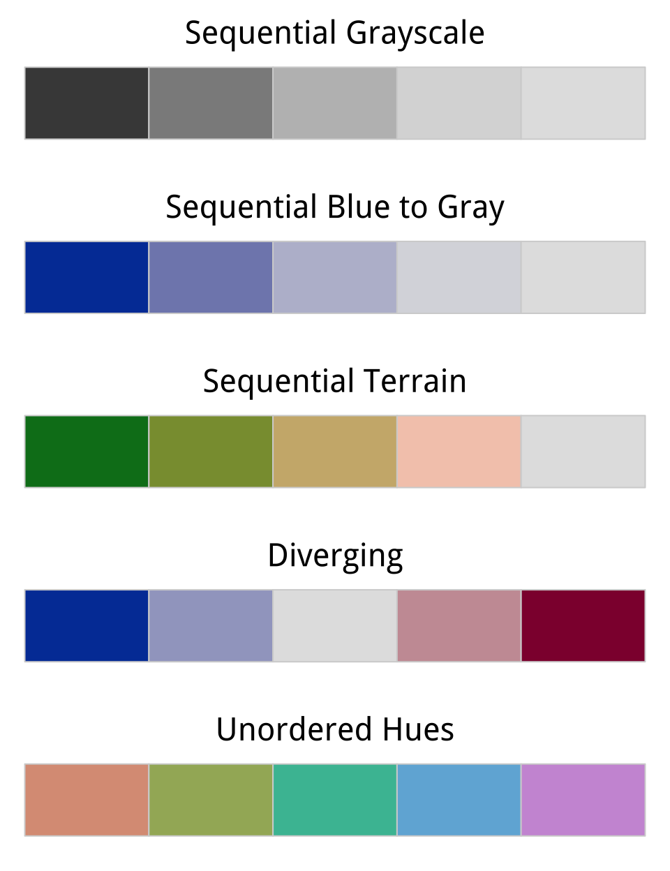 Five palettes generated from R's colorspace library. From top to bottom, the sequential grayscale palette varies only in luminance, or brightness. The sequential blue palette varies in both luminance and chrominance (or intensity). The third sequential palette varies in luminance, chrominance, and hue. The fourth palette is diverging, with a neutral midpoint. The fifth features balanced hues, suitable for unordered categories.