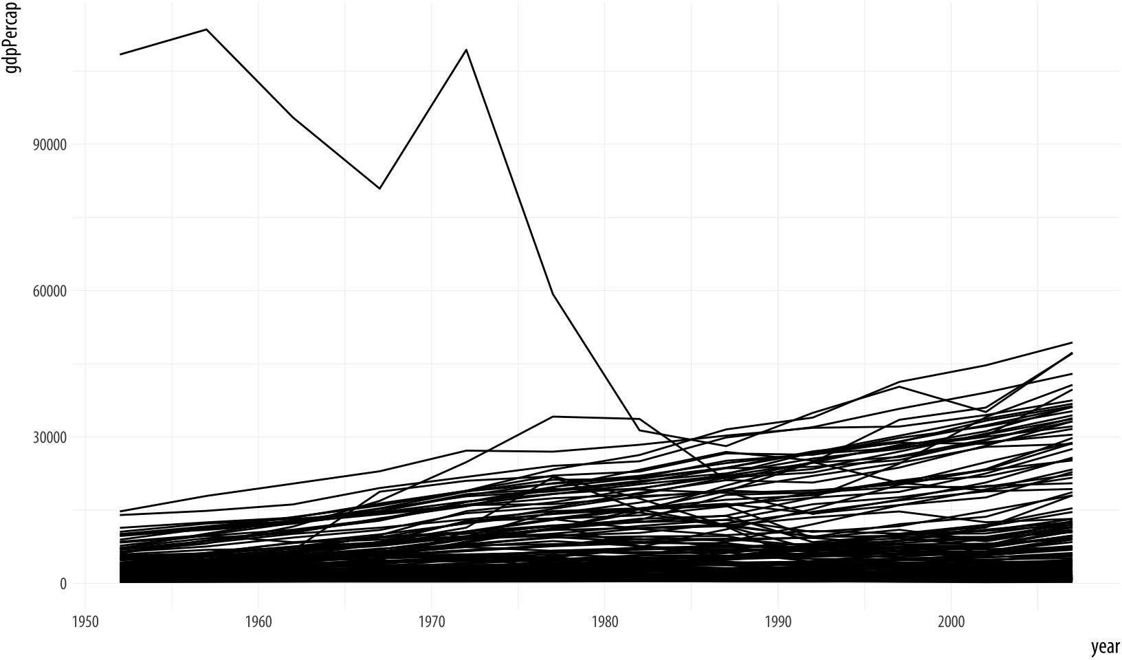 Plotting the data over time by country, again.
